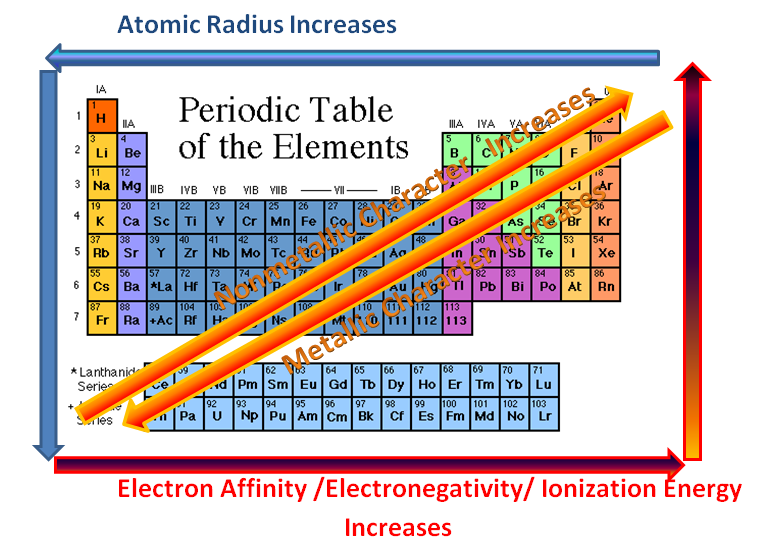 Periodic table with atomic radius electronegativity ionization vocabulary periodic trend ionization energy atomic radius electronegativity unit 4 mohapp s class urtaz Images